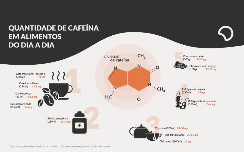 Infográfico: quantidade de cafeína nos alimentos