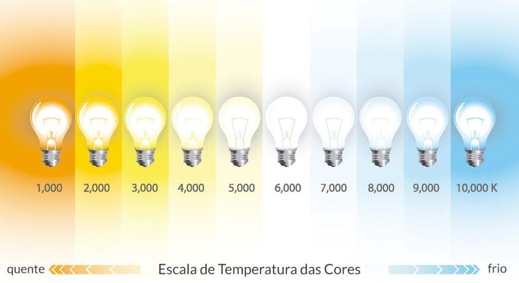 Escala de temperatura das lâmpadas. A luz amarela é melhor para o quarto.