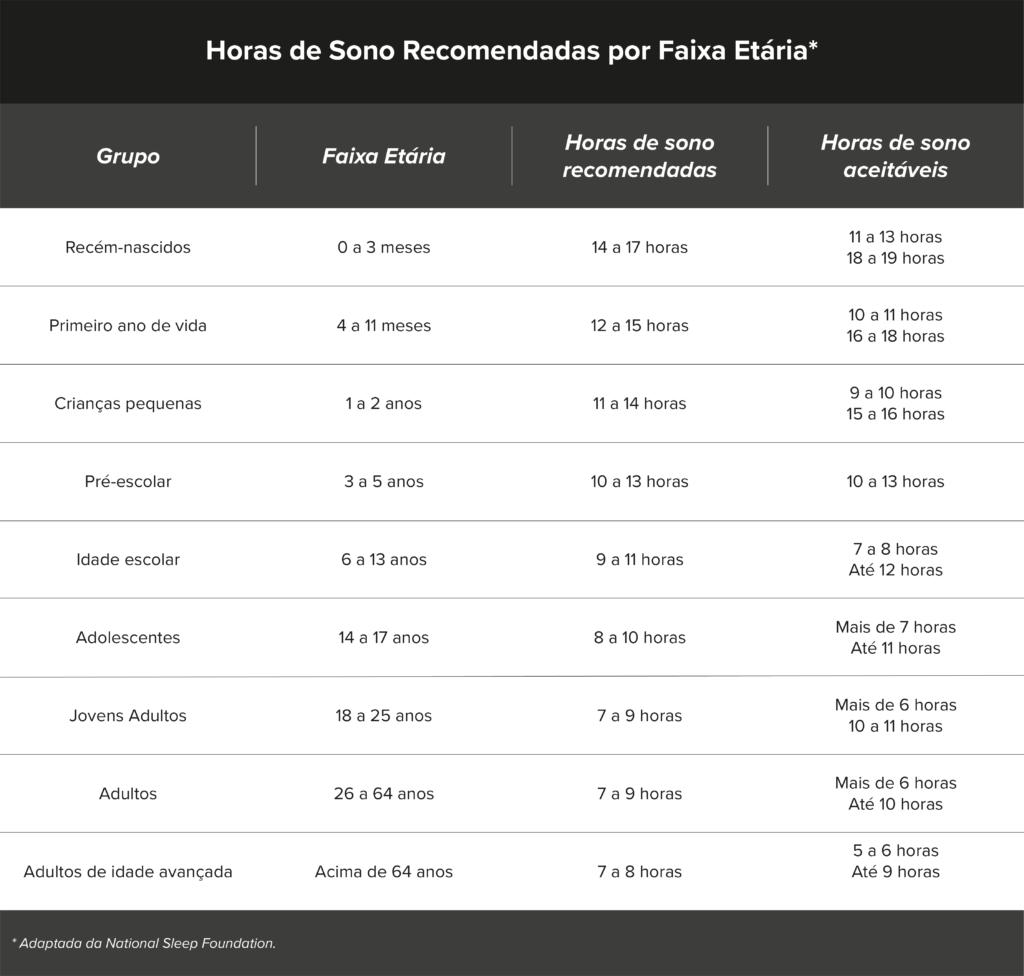 Horas de sono recomendadas por faixa etária e horas de sono aceitáveis por faixa etária de acordo com a National Sleep Foundation